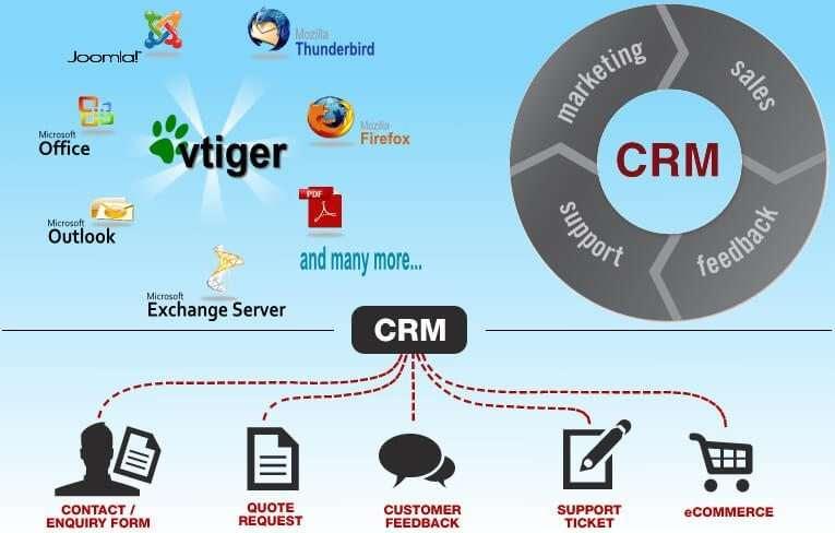 phần mềm quản lý khách hàng vtiger crm