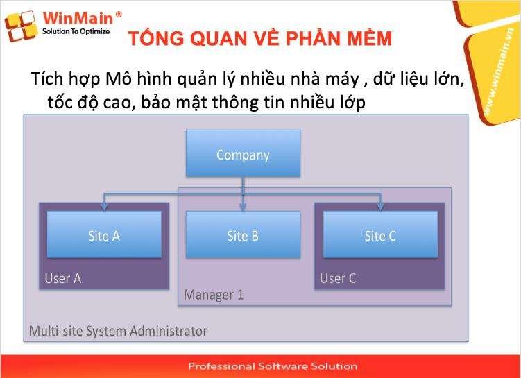 Phần mềm quản lý bảo trì thiết bị WinMain CMMS tích hợp multi sites