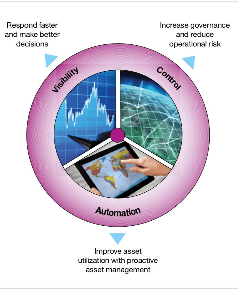 Một phần mềm quản lý bảo trì thiết bị toàn diện giúp tăng khả năng hiển thị, kiểm soát và tự động hóa.