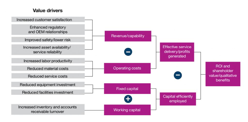 Phần mềm quản lý bảo trì thiết bị có khả năng thu hồi vốn ROI cao