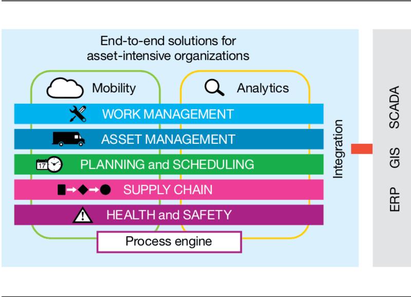 Tính năng của phần mềm quản lý bảo trì thiết bị winmain cmms