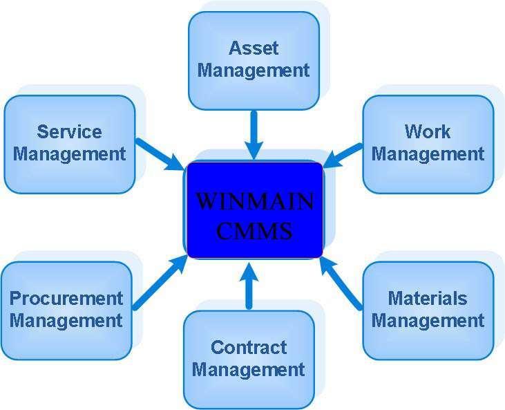 Chứ năng phần mềm quản lý bảo trì thiết bị