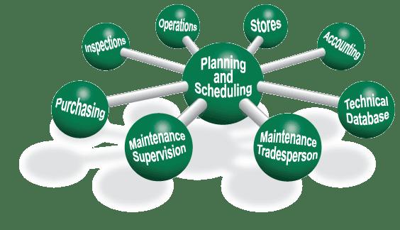 kế hoạch bảo trì trong phần mềm quản lý bảo trì thiết bị